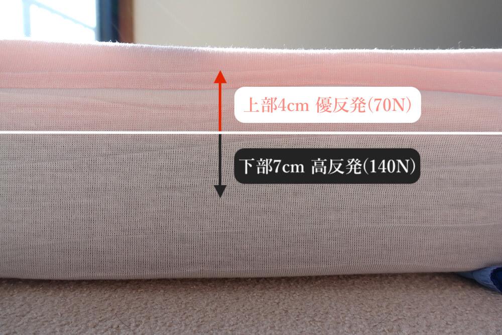 エムリリー優反発マットレスの2層構造解説図